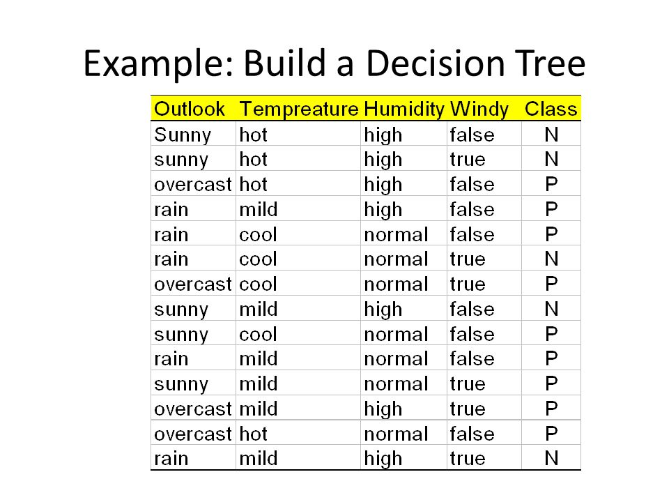 Example: Build a Decision Tree