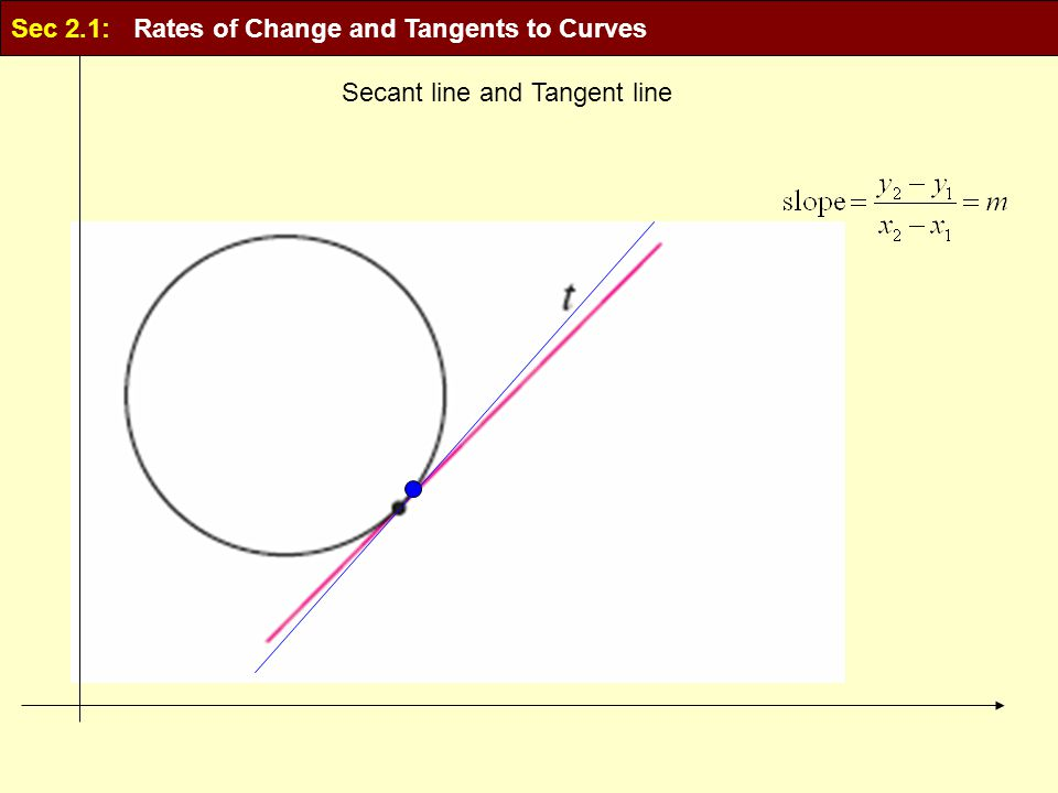 Secant line and Tangent line Sec 2.1: Rates of Change and Tangents to Curves