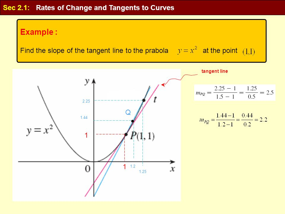 Q tangent line Example : Find the slope of the tangent line to the prabola at the point Sec 2.1: Rates of Change and Tangents to Curves