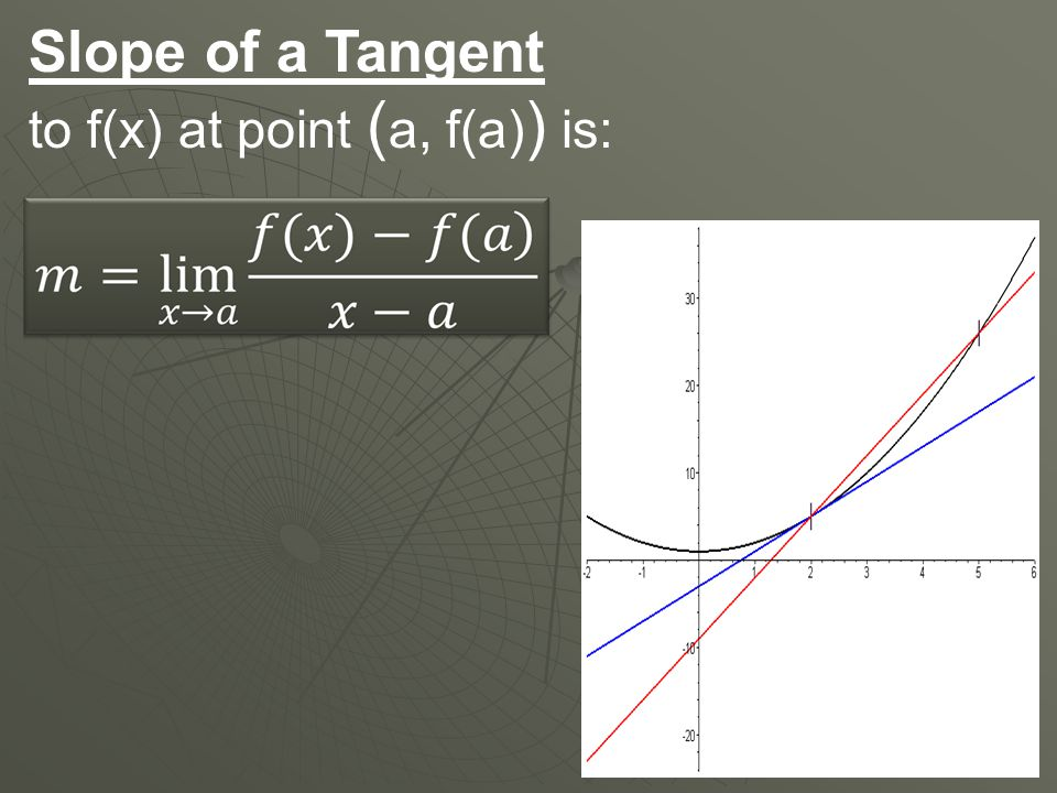 Slope of a Tangent to f(x) at point ( a, f(a) ) is: