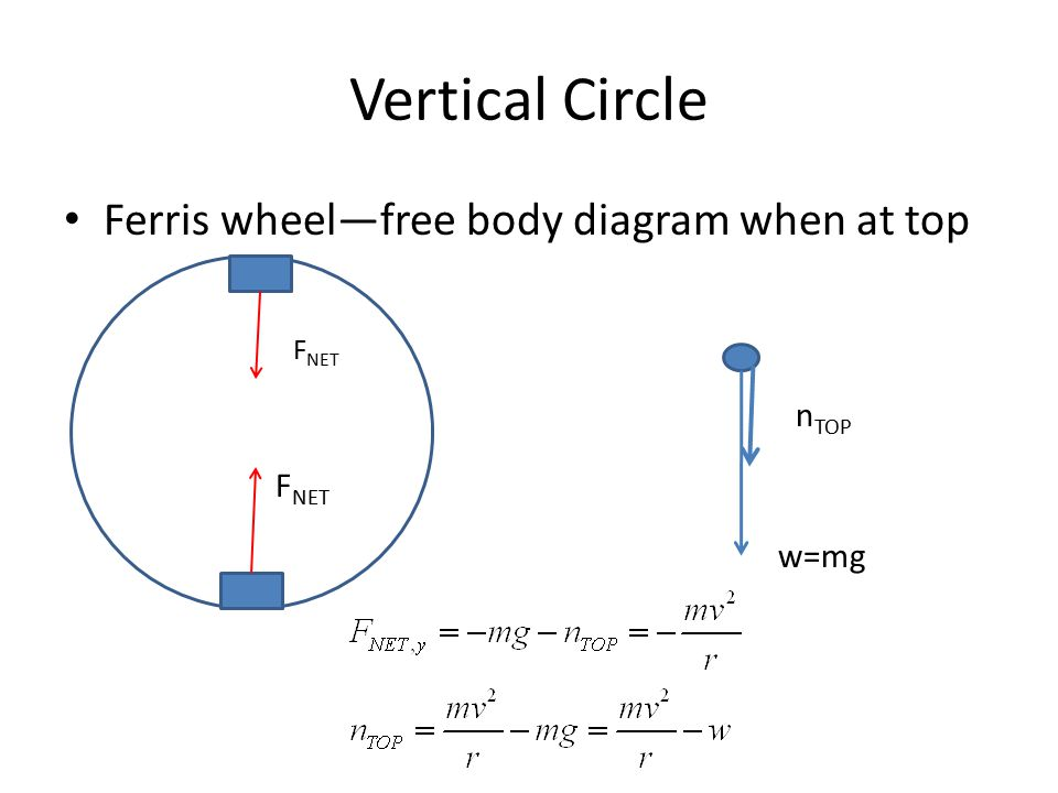 Lecture 16 chapter 6 circular motion please sit in the first six 9 vertical circle ferris wheelfree body diagram when at top f net wmg n top ccuart Image collections