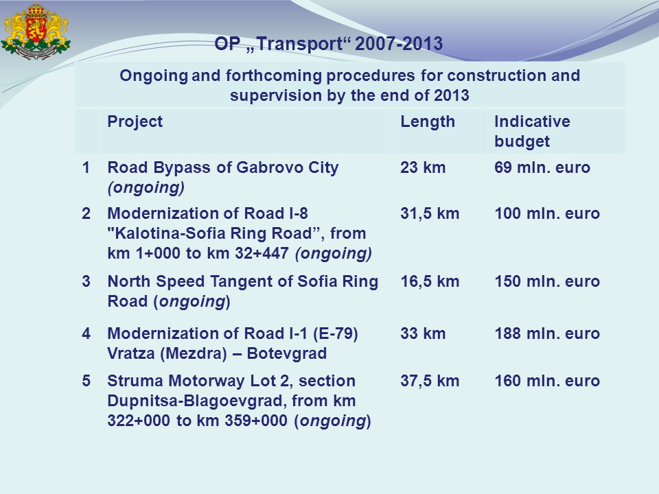 "OP ""Transport Ongoing and forthcoming procedures for construction and supervision by the end of 2013 ProjectLengthIndicative budget 1Road Bypass of Gabrovo City (ongoing) 23 km69 mln."