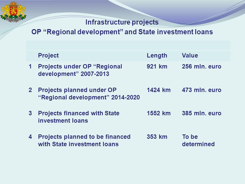 Infrastructure projects OP Regional development and State investment loans ProjectLengthValue 1Projects under OP Regional development km256 mln.