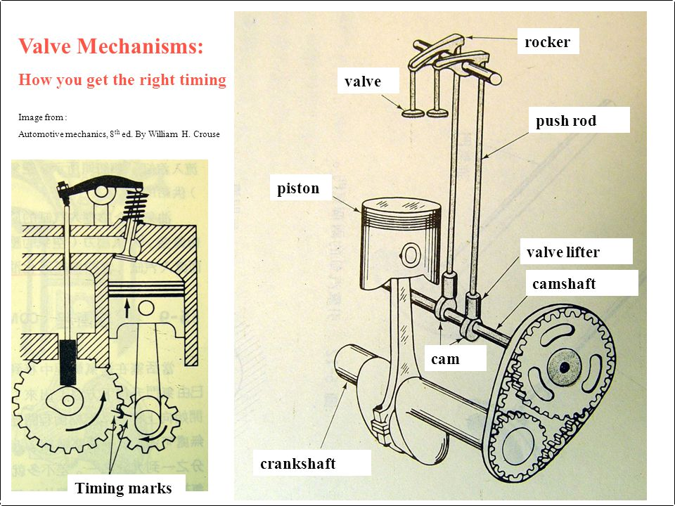 piston valve rocker valve lifter camshaft cam crankshaft push rod Valve Mechanisms: How you get the right timing Image from : Automotive mechanics, 8 th ed.