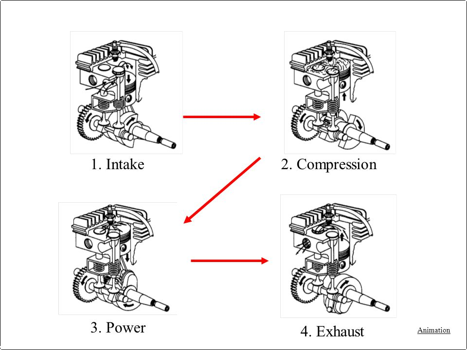 1. Intake2. Compression 3. Power 4. Exhaust Animation