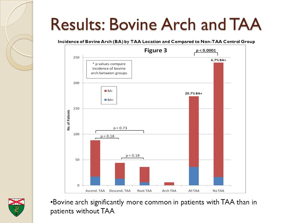Bovine Arch A Marker For Thoracic Aortic Aneurysm Remo Moomiaie