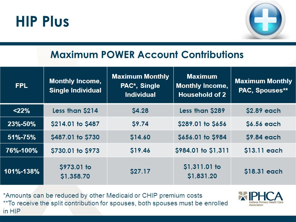 HIP Plus Maximum POWER Account Contributions FPL Monthly Income, Single Individual Maximum Monthly PAC*, Single Individual Maximum Monthly Income, Household of 2 Maximum Monthly PAC, Spouses** <22% Less than $214$4.28Less than $289$2.89 each 23%-50% $ to $487$9.74$ to $656$6.56 each 51%-75% $ to $730$14.60$ to $984$9.84 each 76%-100% $ to $973 $19.46$ to $1,311$13.11 each 101%-138% $ to $1, $27.17 $1, to $1, $18.31 each *Amounts can be reduced by other Medicaid or CHIP premium costs **To receive the split contribution for spouses, both spouses must be enrolled in HIP