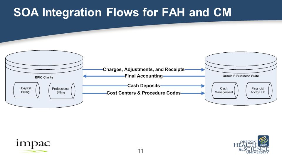 11 SOA Integration Flows for FAH and CM
