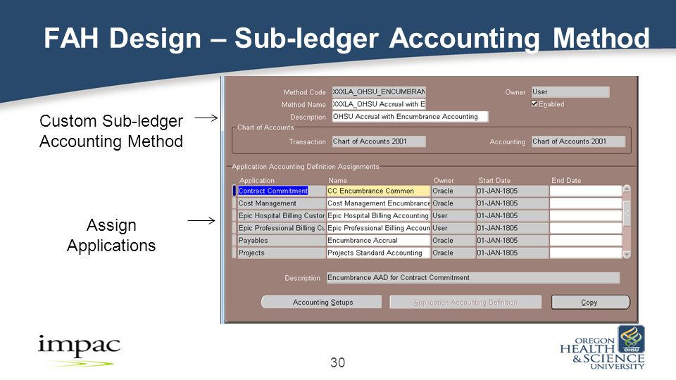 30 FAH Design – Sub-ledger Accounting Method Assign Applications Custom Sub-ledger Accounting Method