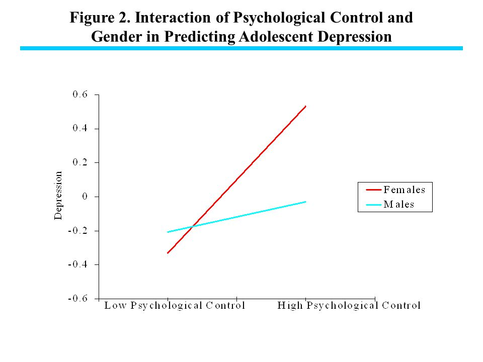 Figure 2. Interaction of Psychological Control and Gender in Predicting Adolescent Depression