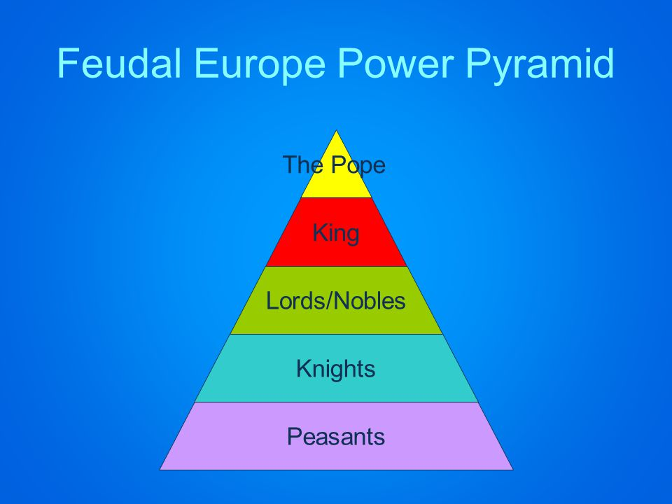 Feudal Europe Power Pyramid The Pope King Lords/Nobles Knights Peasants