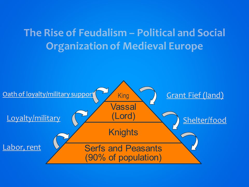 The Rise of Feudalism – Political and Social Organization of Medieval Europe King Vassal (Lord) Knights Serfs and Peasants (90% of population) Grant Fief (land) Oath of loyalty/military support Shelter/food Loyalty/military Labor, rent