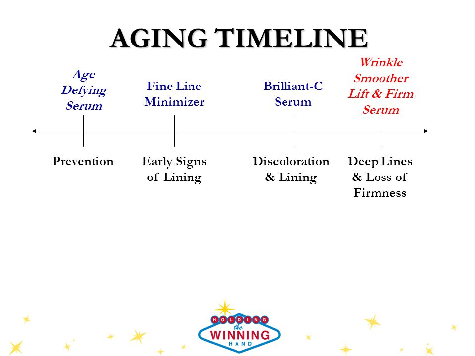 AGING TIMELINE PreventionEarly Signs of Lining Discoloration & Lining Deep Lines & Loss of Firmness Fine Line Minimizer Brilliant-C Serum Age Defying Serum Wrinkle Smoother Lift & Firm Serum
