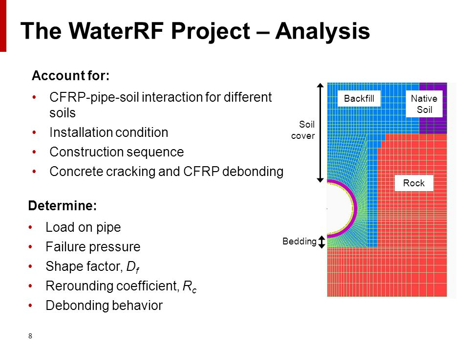 8 The WaterRF Project – Analysis Determine: Load on pipe Failure pressure Shape factor, D f Rerounding coefficient, R c Debonding behavior Soil cover Bedding Backfill Rock Native Soil Account for: CFRP-pipe-soil interaction for different soils Installation condition Construction sequence Concrete cracking and CFRP debonding