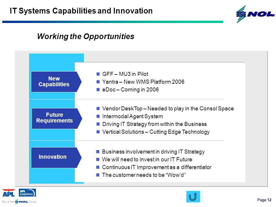 Page 12 IT Systems Capabilities and Innovation New Capabilities Future Requirements GFF – MU3 in Pilot Yantra – New WMS Platform 2006 eDoc – Coming in 2006 Vendor DeskTop – Needed to play in the Consol Space Intermodal Agent System Driving IT Strategy from within the Business Vertical Solutions – Cutting Edge Technology Innovation Business involvement in driving IT Strategy We will need to invest in our IT Future Continuous IT Improvement as a differentiator The customer needs to be Wow'd Working the Opportunities