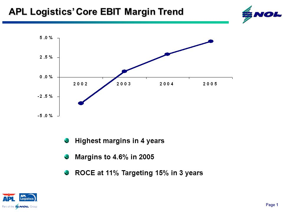 Page 1 APL Logistics' Core EBIT Margin Trend Highest margins in 4 years Margins to 4.6% in 2005 ROCE at 11% Targeting 15% in 3 years
