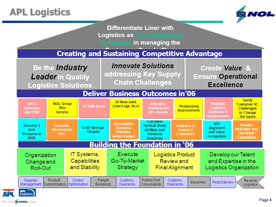 Page 4 IT Systems, Capabilities and Stability Be the Industry Leader in Quality Logistics Solutions Organization Change and Roll-Out Innovate Solutions addressing Key Supply Chain Challenges Deliver Business Outcomes in'06 Building the Foundation in '06 Differentiate Liner with Logistics as The Competitive Advantage in managing the Customers Supply Chain Create Value & Ensure Operational Excellence Consol Optimization Product Customization Supplier Management Deconsol Customs Clearance Port-to-Port Conveyance Customs Clearance Freight Brokering Final Delivery Reverse Logistics Execute Go-To-Market Strategy Logistics Product Review and Final Alignment APL Logistics Productivity Improvement NOL Group Rev Income APLL Revenues and EBIT Redefine Logistics Business IT Requirements 40% APLL Business on APL Assets.