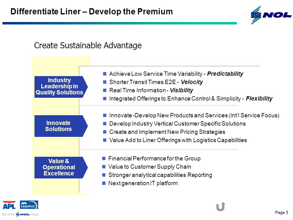 Page 5 Industry Leadership in Quality Solutions Differentiate Liner – Develop the Premium Innovate Solutions Innovate -Develop New Products and Services (Int'l Service Focus) Develop Industry Vertical Customer Specific Solutions Create and Implement New Pricing Strategies Value Add to Liner Offerings with Logistics Capabilities Achieve Low Service Time Variability - Predictability Shorter Transit Times E2E - Velocity Real Time Information - Visibility Integrated Offerings to Enhance Control & Simplicity - Flexibility Value & Operational Excellence Financial Performance for the Group Value to Customer Supply Chain Stronger analytical capabilities Reporting Next generation IT platform Create Sustainable Advantage