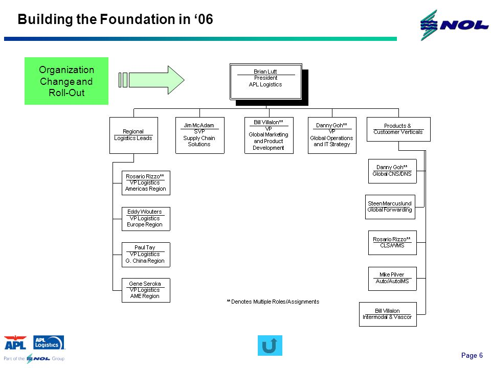 Page 6 Building the Foundation in '06 Organization Change and Roll-Out
