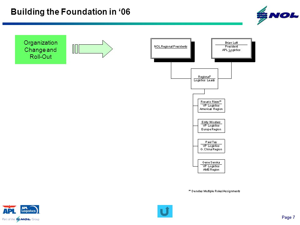 Page 7 Building the Foundation in '06 Organization Change and Roll-Out