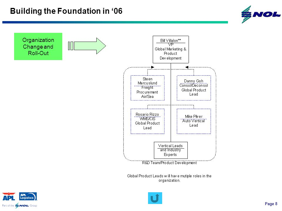 Page 8 Building the Foundation in '06 Organization Change and Roll-Out