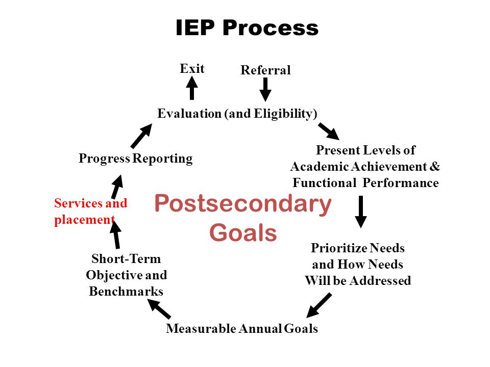 IEP Process Referral Measurable Annual Goals Short-Term Objective and Benchmarks Prioritize Needs and How Needs Will be Addressed Evaluation (and Eligibility) Services and placement Progress Reporting Postsecondary Goals Exit Present Levels of Academic Achievement & Functional Performance