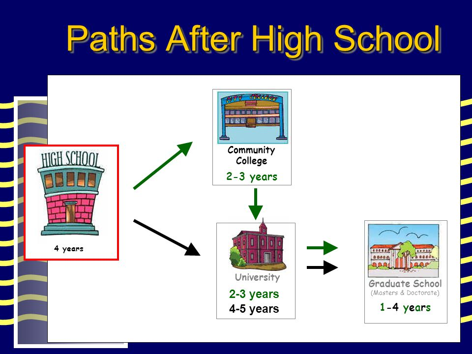 Paths After High School University 2-3 years Community College 2-3 years Graduate School (Masters & Doctorate) 1-4 years High School 4 years 4-5 years