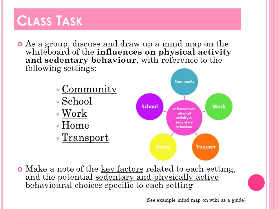 As a group, discuss and draw up a mind map on the whiteboard of the influences on physical activity and sedentary behaviour, with reference to the following settings: Community School Work Home Transport Make a note of the key factors related to each setting, and the potential sedentary and physically active behavioural choices specific to each setting (See example mind map on wiki as a guide) C LASS T ASK