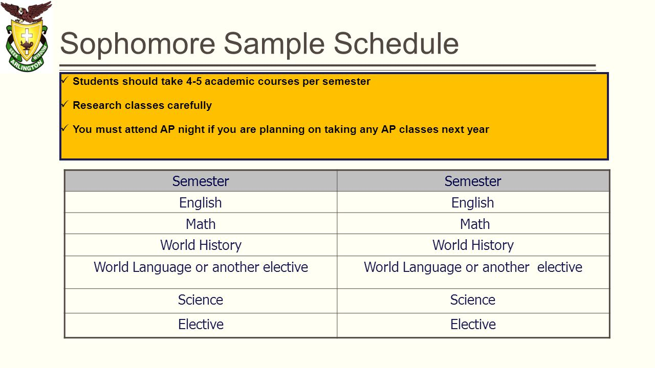 Sophomore Sample Schedule Students should take 4-5 academic courses per semester Research classes carefully You must attend AP night if you are planning on taking any AP classes next year Semester English Math World History World Language or another elective Science Elective