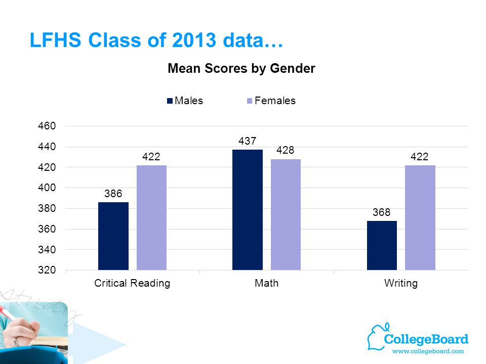 LFHS Class of 2013 data… Learn About the SAT