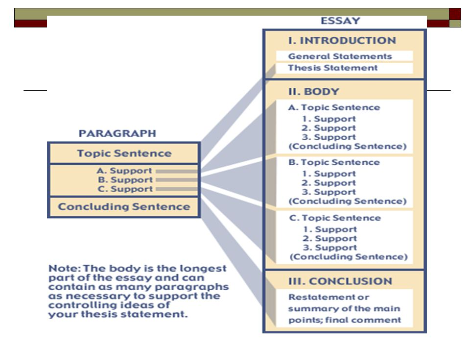 Healthy Eating Essays A Thesis Statement Is A Sentence Or Sentences Which Summarize The Main Idea  Or Ideas Of Your Paper And Clearly Expresses What It Is You Are Going  Examples Of English Essays also Essay On English Language The Structure Of An Essay  Ppt Download Essays On Health Care