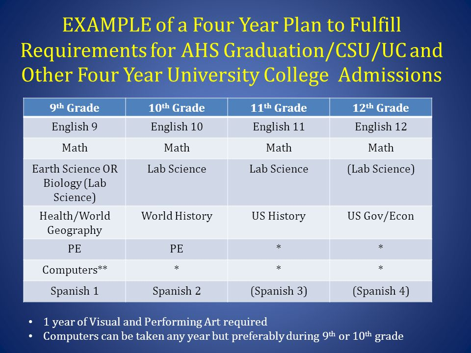 EXAMPLE of a Four Year Plan to Fulfill Requirements for AHS Graduation/CSU/UC and Other Four Year University College Admissions 9 th Grade10 th Grade11 th Grade12 th Grade English 9English 10English 11English 12 Math Earth Science OR Biology (Lab Science) Lab Science (Lab Science) Health/World Geography World HistoryUS HistoryUS Gov/Econ PE ** Computers***** Spanish 1Spanish 2(Spanish 3)(Spanish 4) 1 year of Visual and Performing Art required Computers can be taken any year but preferably during 9 th or 10 th grade
