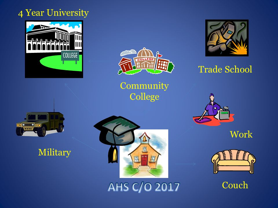 4 Year University Community College Military Work Couch Trade School