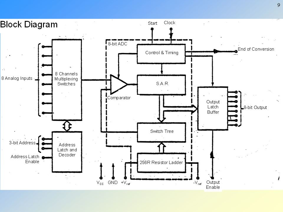 analog to digital converter adc and ppt video online download rh slideplayer com ADC0809 Circuit ADC0809 Pinout