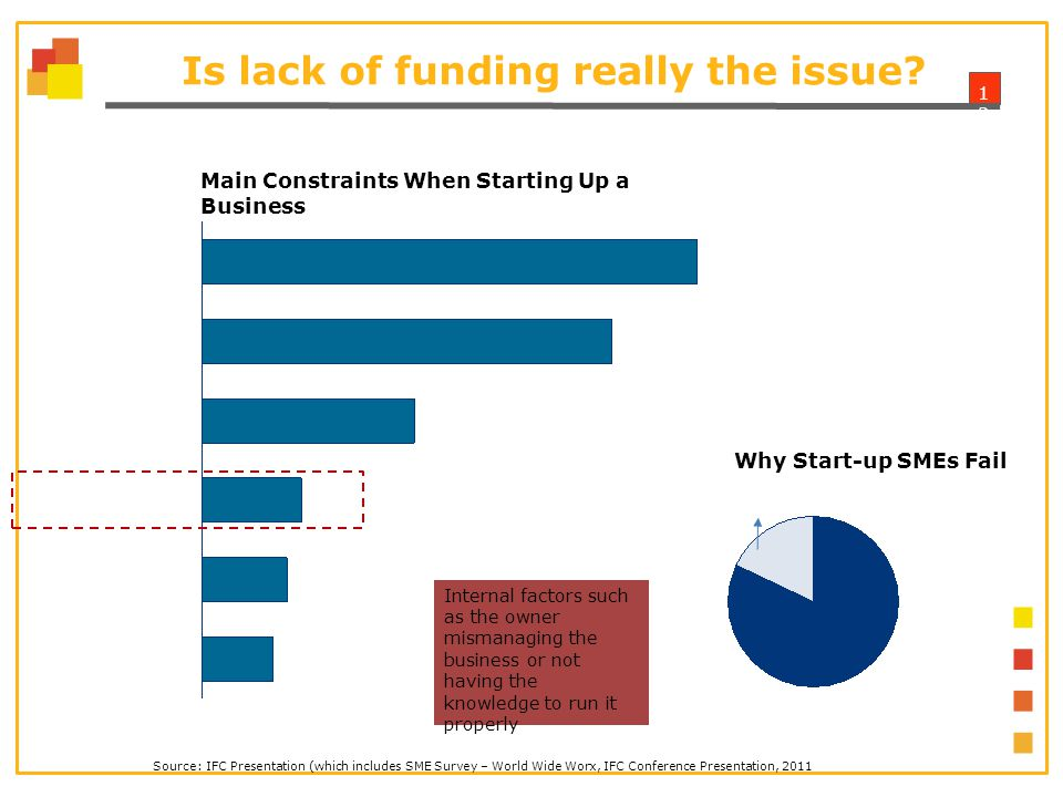 1313 Is lack of funding really the issue.