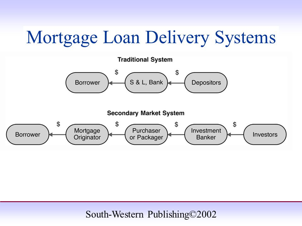 South-Western Publishing©2002 Mortgage Loan Delivery Systems