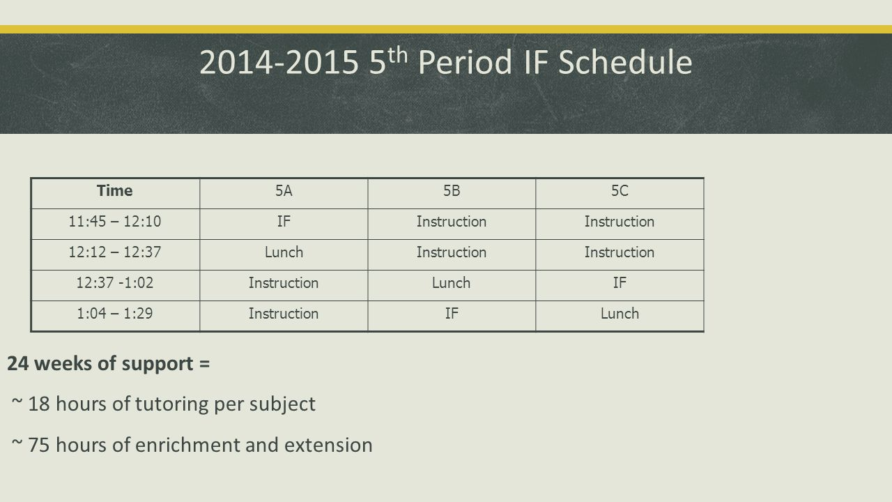 th Period IF Schedule 24 weeks of support = ~ 18 hours of tutoring per subject ~ 75 hours of enrichment and extension Time5A5B5C 11:45 – 12:10IFInstruction 12:12 – 12:37LunchInstruction 12:37 -1:02InstructionLunchIF 1:04 – 1:29InstructionIFLunch
