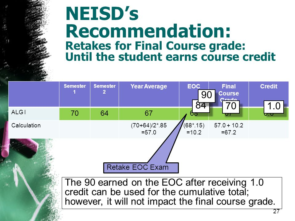 NEISD's Recommendation: Retakes for Final Course grade: Until the student earns course credit Semester 1 Semester 2 Year AverageEOCFinal Course Grade Credit ALG I Calculation(70+64)/2*.85 =57.0 (68*.15) = = Retake EOC Exam 27 The 90 earned on the EOC after receiving 1.0 credit can be used for the cumulative total; however, it will not impact the final course grade.