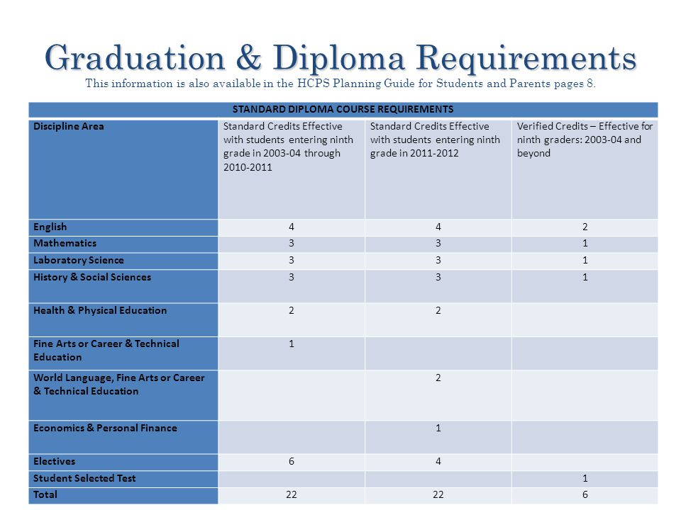 Graduation & Diploma Requirements Graduation & Diploma Requirements This information is also available in the HCPS Planning Guide for Students and Parents pages 8.