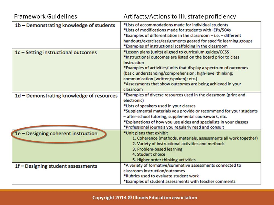 Framework Guidelines Artifacts/Actions to illustrate proficiency Copyright 2014 © Illinois Education association