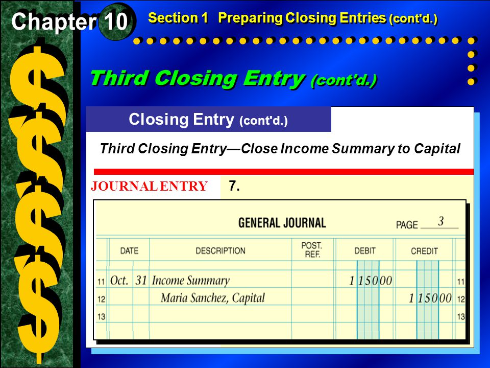 Closing Entry (cont d.) JOURNAL ENTRY 7.