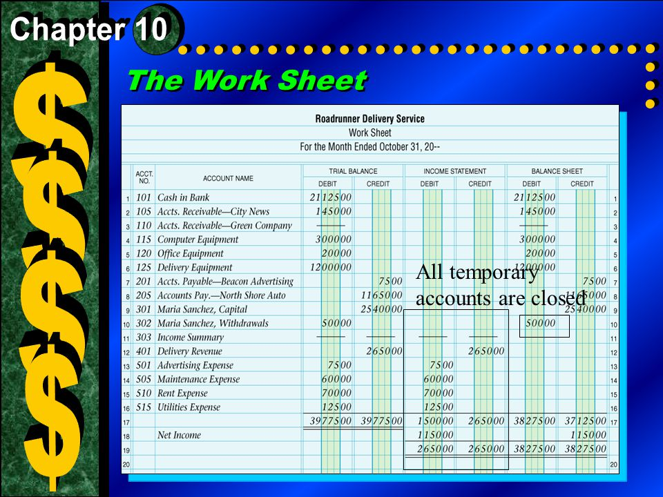 The Work Sheet All temporary accounts are closed