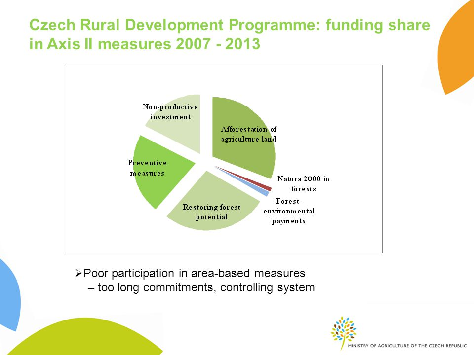 Czech Rural Development Programme: funding share in Axis II measures  Poor participation in area-based measures – too long commitments, controlling system