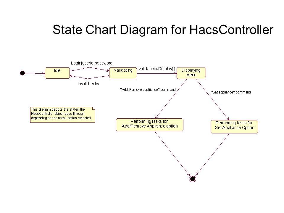 26 state chart diagram for hacscontroller