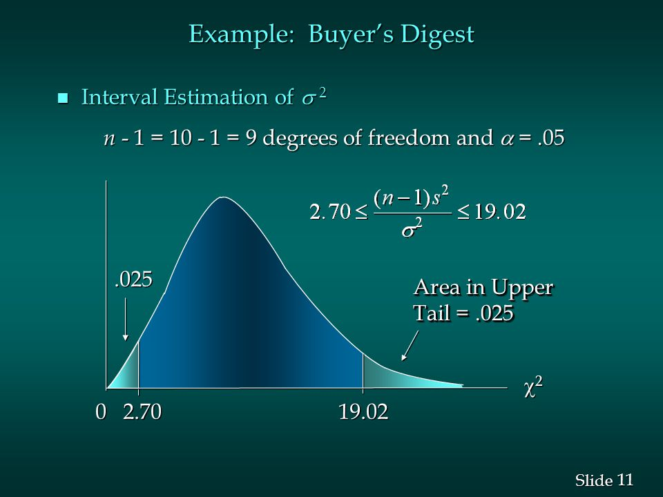 11 Slide Example: Buyer's Digest Interval Estimation of  2 Interval Estimation of  2 n - 1 = = 9 degrees of freedom and  =.05 n - 1 = = 9 degrees of freedom and  =.05 22 22 0 0 Area in Upper Tail =.025 Area in Upper Tail =