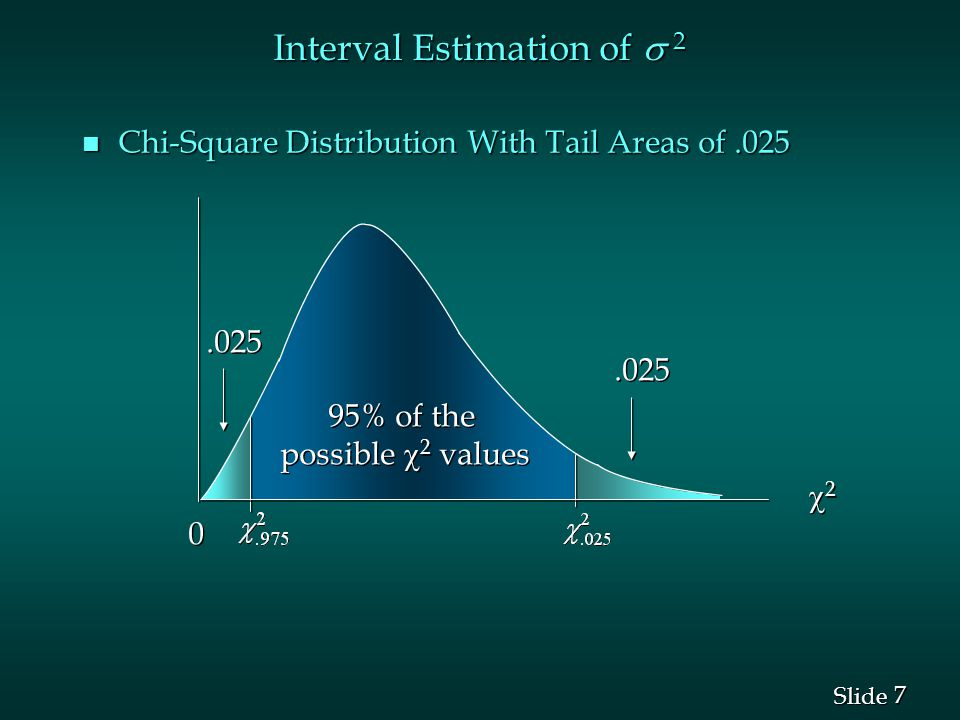 7 7 Slide n Chi-Square Distribution With Tail Areas of % of the possible  2 values 95% of the possible  2 values 22 2 Interval Estimation of  2