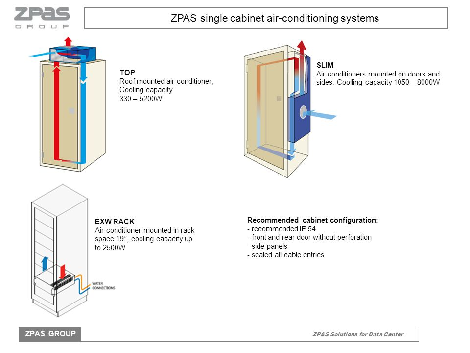 Prime Zpas Solutions For Data Center Zpas Group Zpas Solutions For Interior Design Ideas Gentotthenellocom