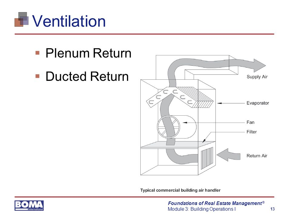 Foundations of Real Estate Management Module 3: Building Operations I 13 ® Ventilation  Plenum Return  Ducted Return