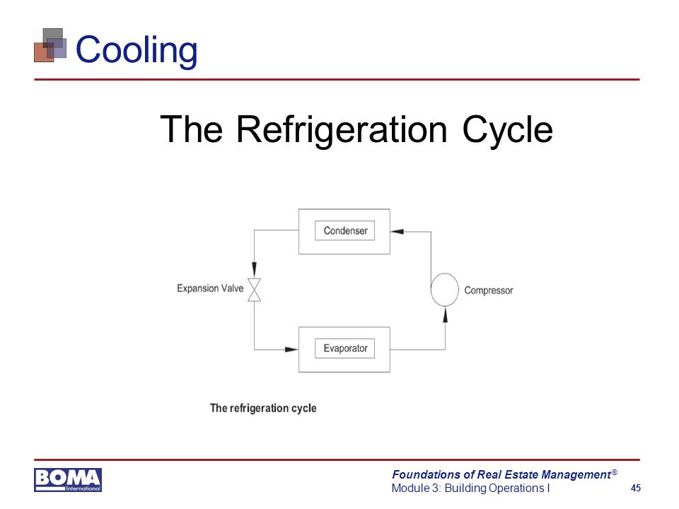 Foundations of Real Estate Management Module 3: Building Operations I 45 ® Cooling The Refrigeration Cycle
