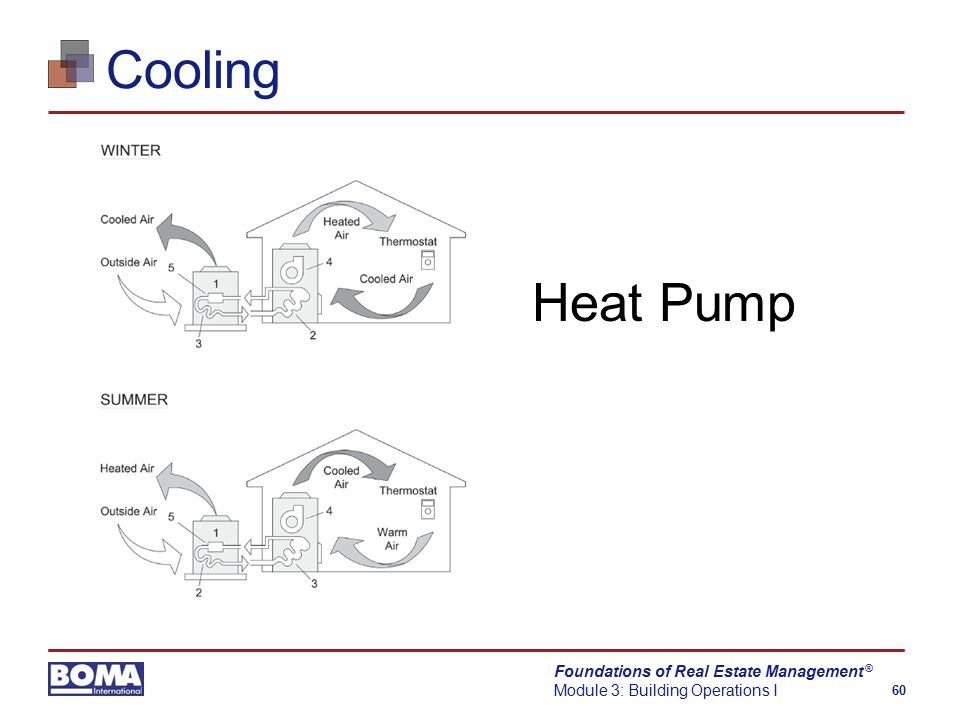 Foundations of Real Estate Management Module 3: Building Operations I 60 ® Cooling Heat Pump